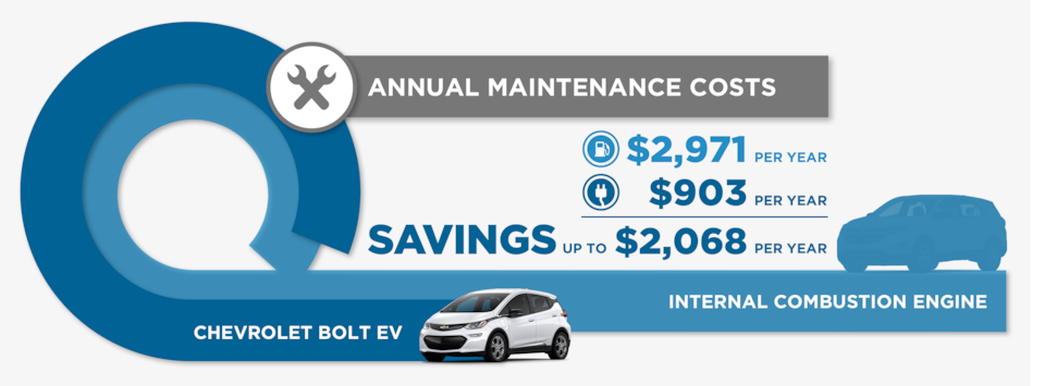 Annual Maintenance Cost Graphic - Savings up to $2068 Per Year